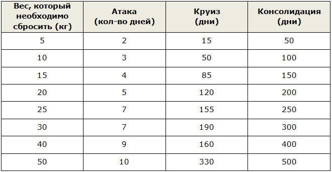 Расчет веса для этапов диеты Дюкана