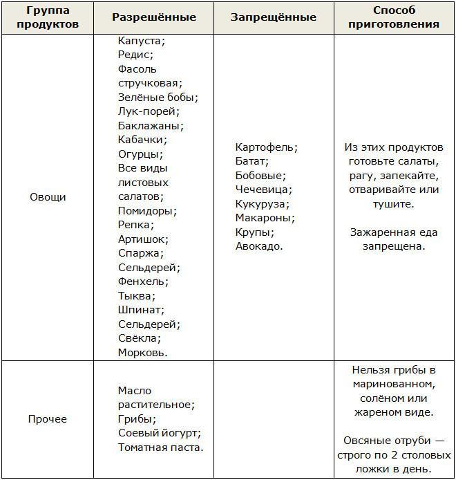 Разрешенные и запрещенные продукты на фазе Чередование или Круиз