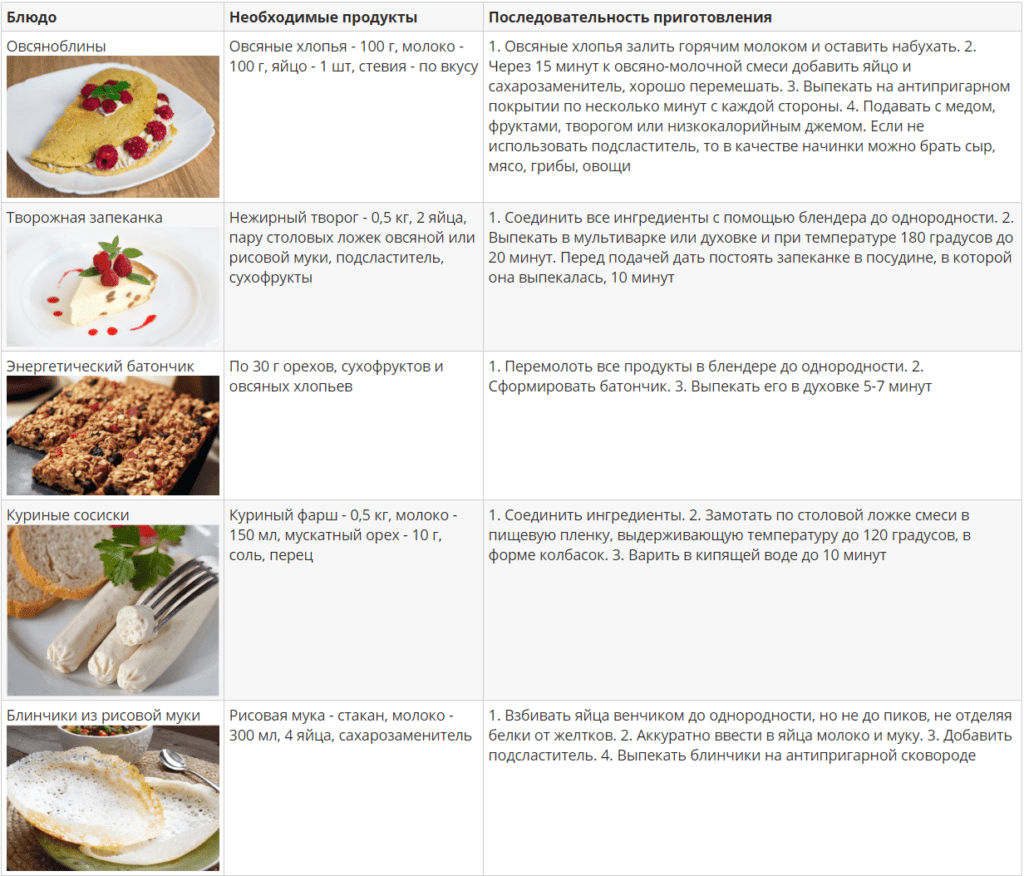 Рецепты ПП