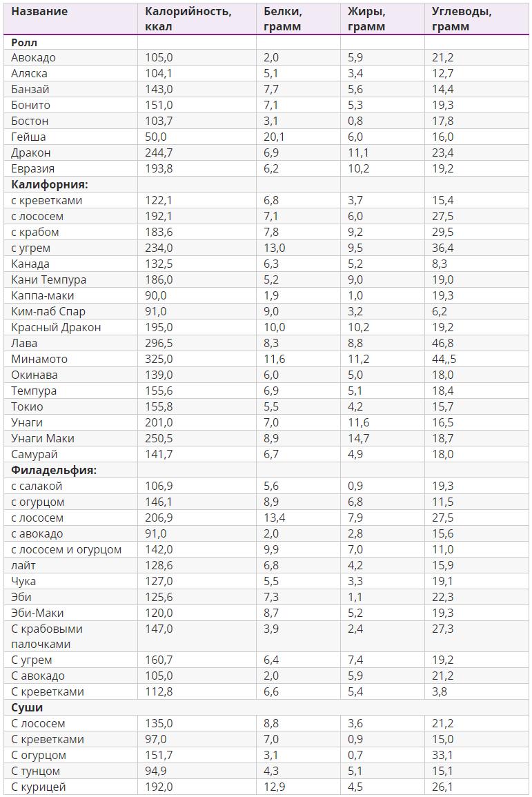 Таблица калорийности роллов и суши на 100 грамм
