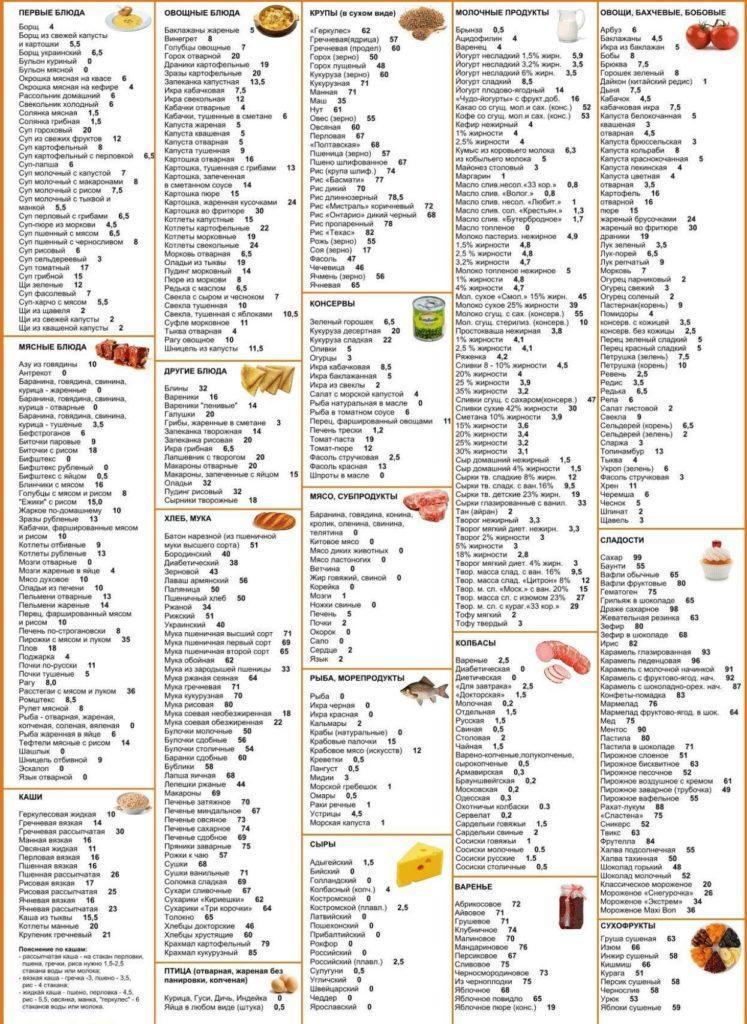 Таблица кремлевской диеты для печати, скачать