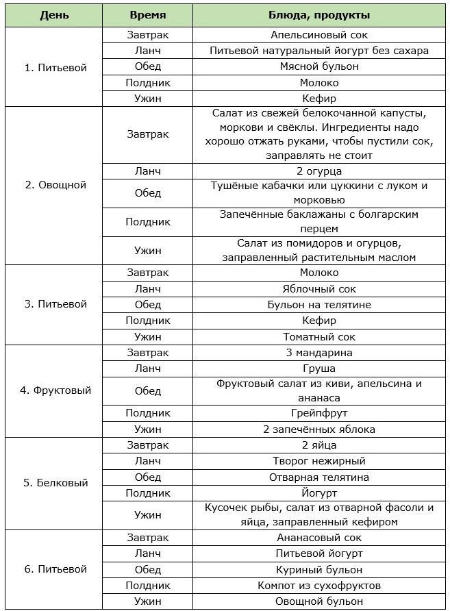 Таблица классического меню на неделю