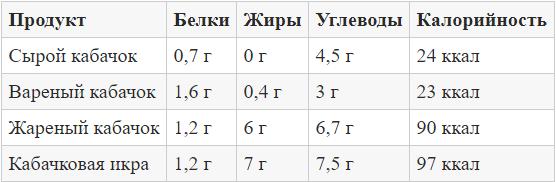 Количество калорий и БЖУ в 100 граммах Кабачков в зависимости от способа его приготовления