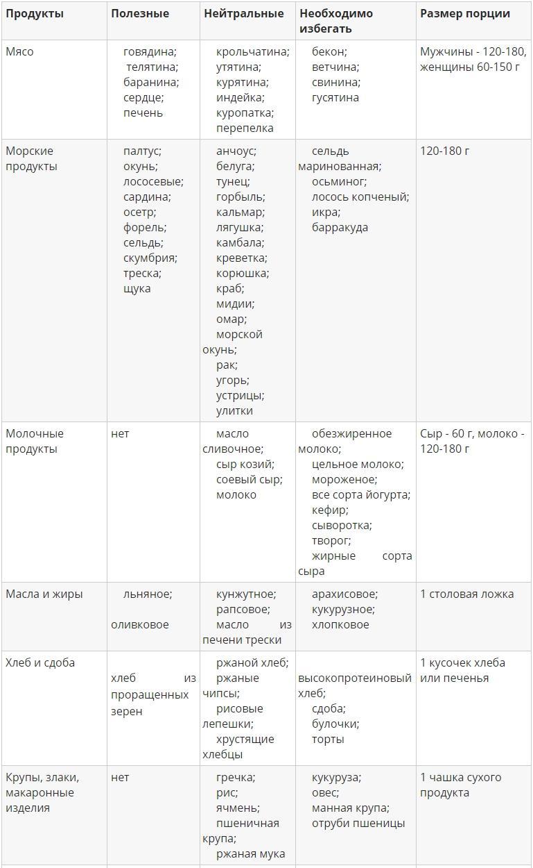 Таблица продуктов для 1 группы крови - 1