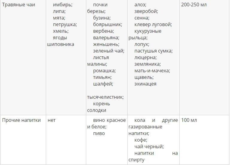 Таблица продуктов для 1 группы крови - 4