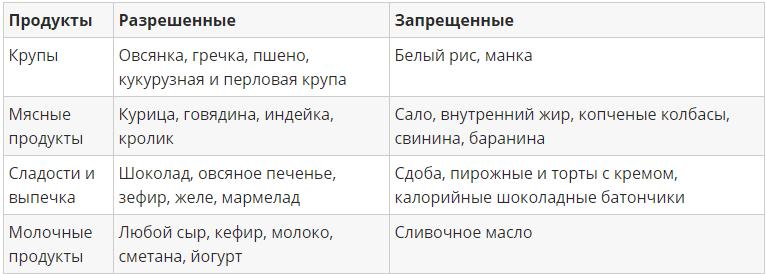 Таблица разрешенных и запрещенных продуктов для диеты 5 столовых ложек