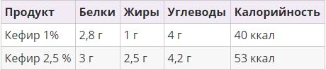 Калорийность и БЖУ Кефира