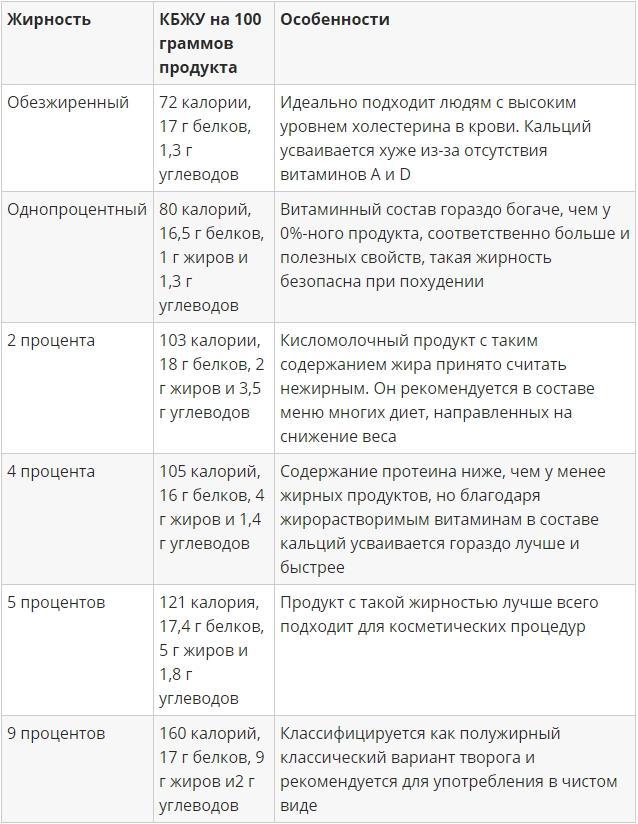 Калорийность разных видов творога