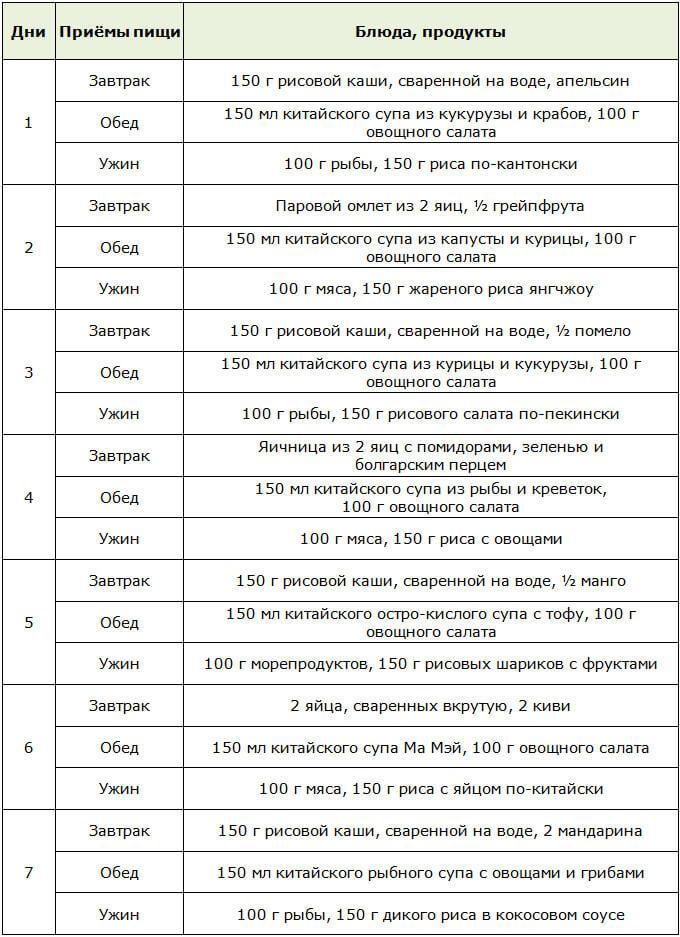 Примерное меню Низкокалорийной Китайской диеты на 21 день