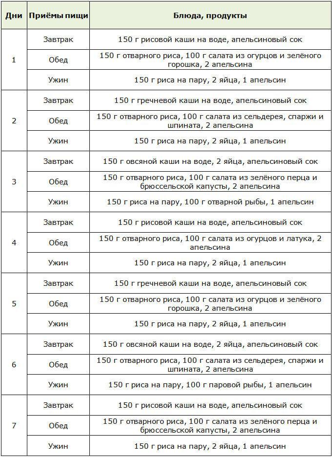 Примерное меню Рисово-апельсиновой Китайской диеты на 3 дня