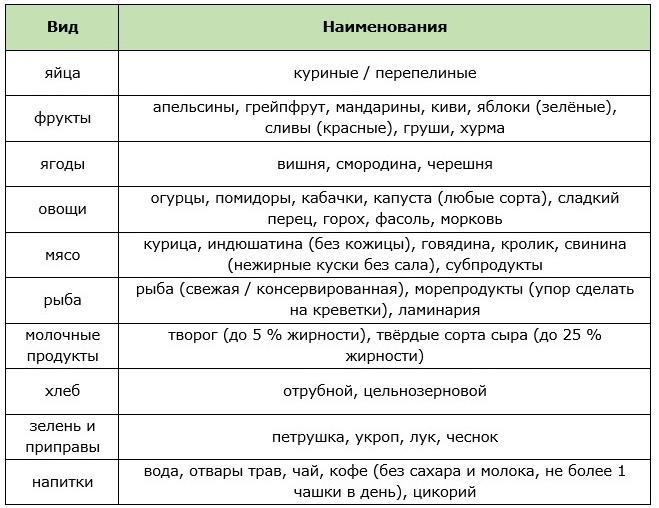 Разрешенные продукты для химической диеты