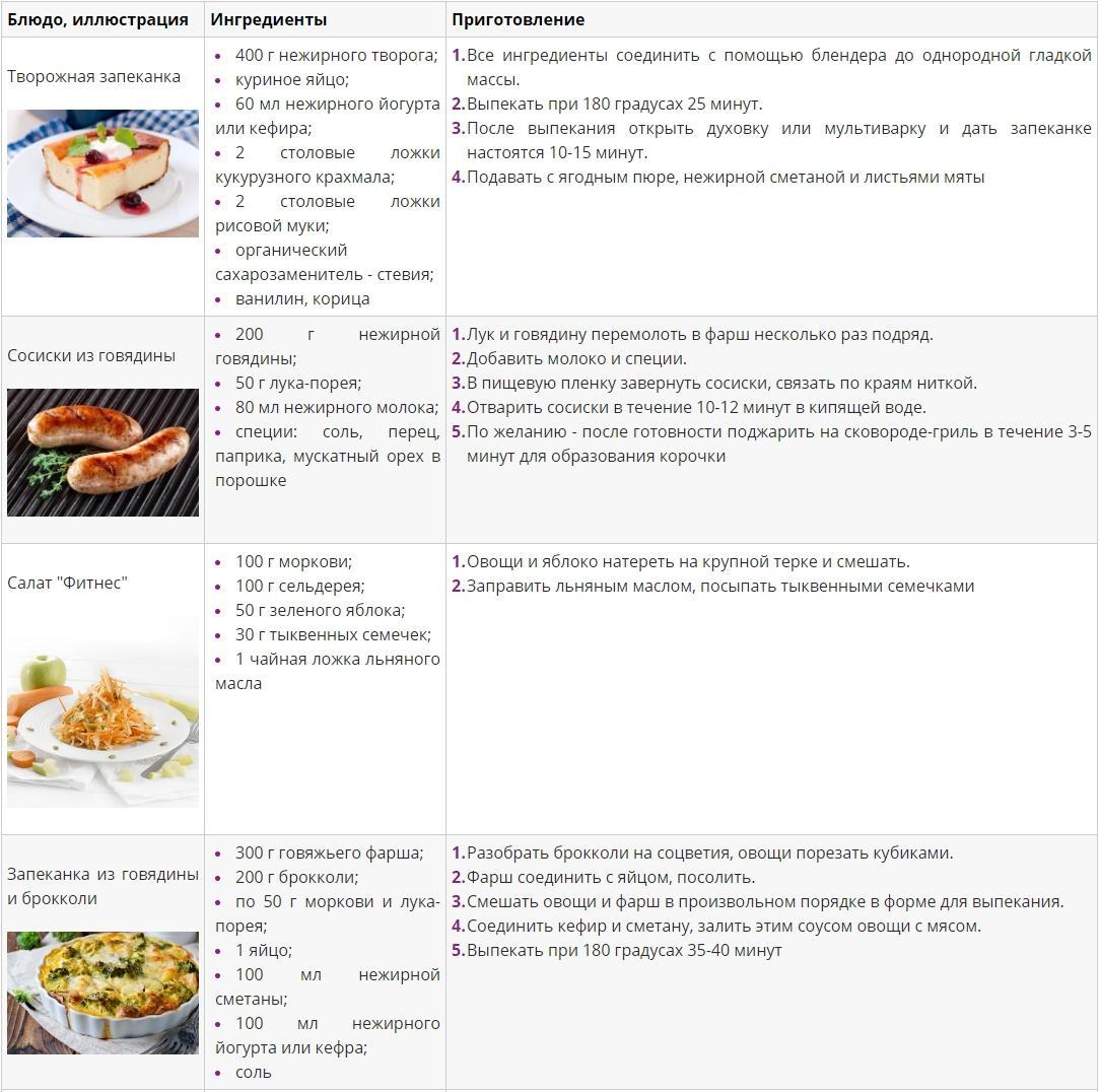 Рецепты для гиполипидемической диеты 1