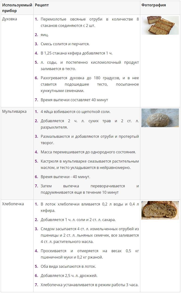 Рецепты приготовления хлеба