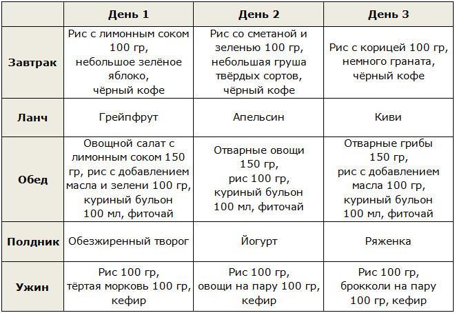 Рисовая Фруктово-овощная диета на 3 дня