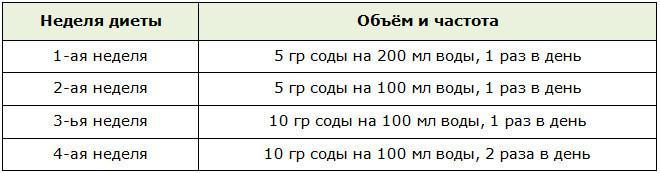 Схема употребления содового раствора