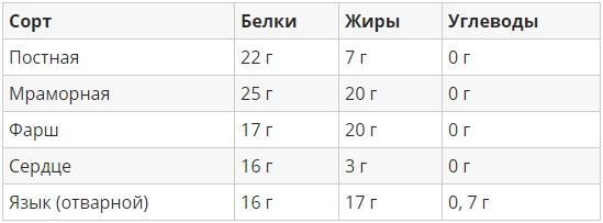 Таблица БЖУ 100 граммов мяса в зависимости от сорта