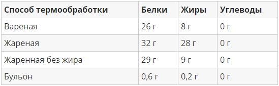 Таблица БЖУ 100 граммов мяса в зависимости от способа приготовления