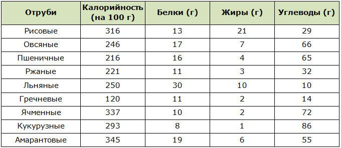 Таблица калорийности различных видов отрубей