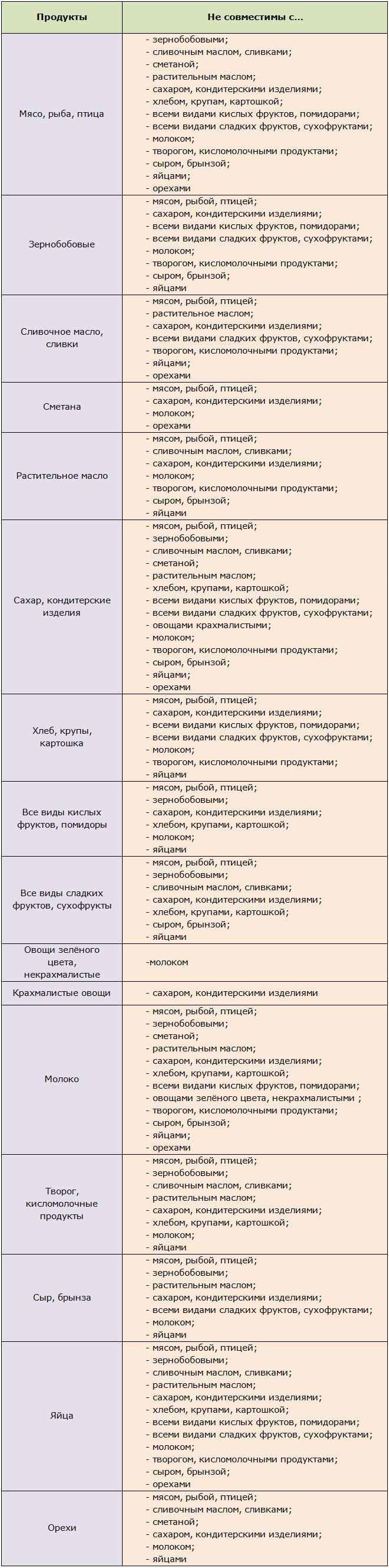Таблица несовместимых продуктов