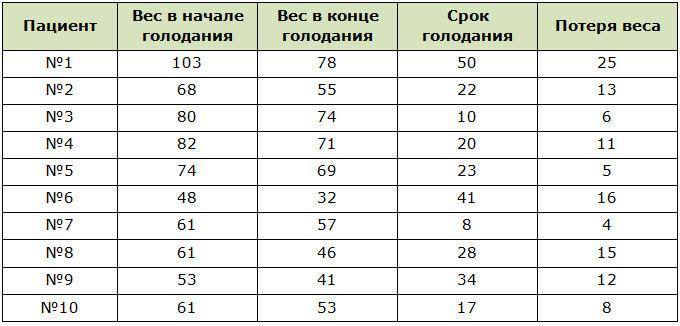 Таблица примерной потери веса при голодании по Шелтону