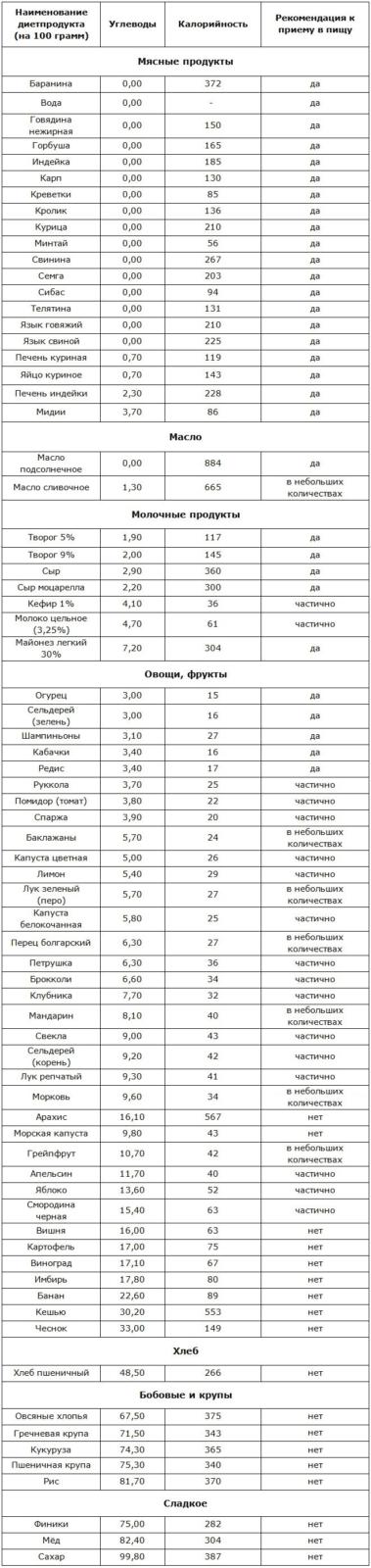 Таблица продуктов безуглеводной диеты