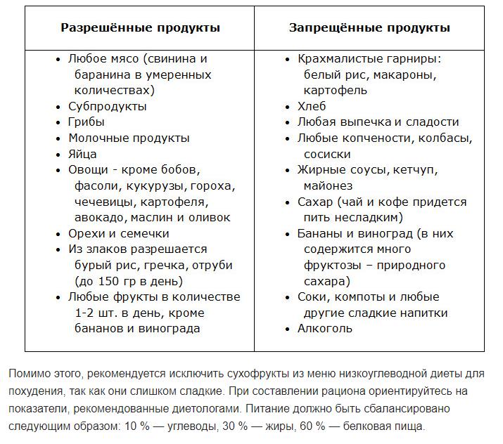 Таблица продуктов низкоуглеводной диеты