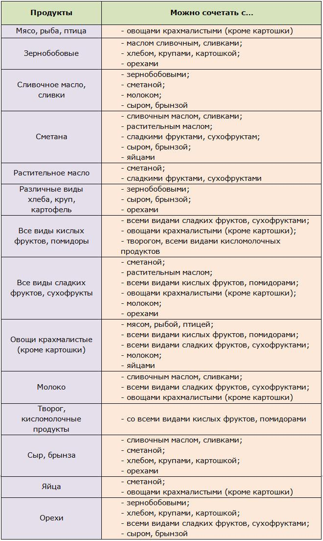 Таблица продуктов с допустимой совместимостью