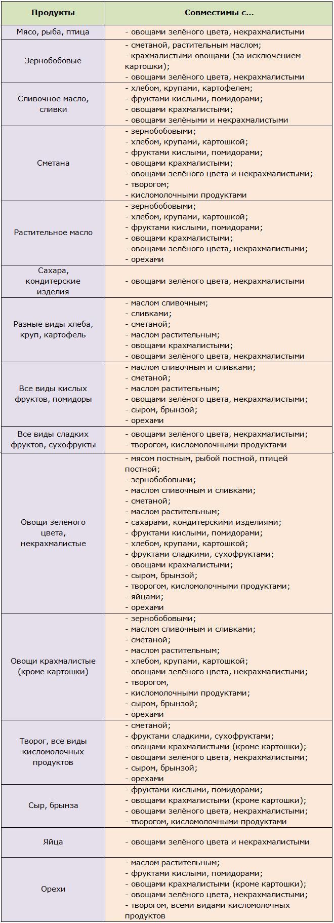 Таблица продуктов с хорошей совместимостью