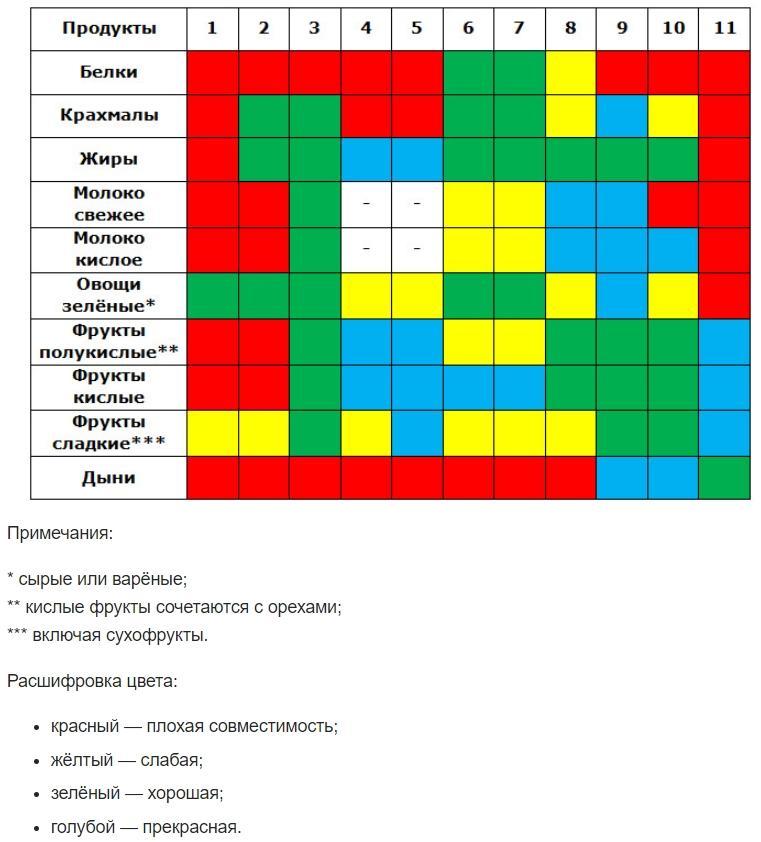 Таблица совместимости продуктов от Герберта Шелтона