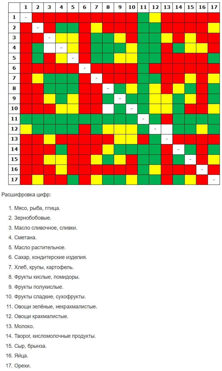 Таблица совместимости продуктов от Литвиновой