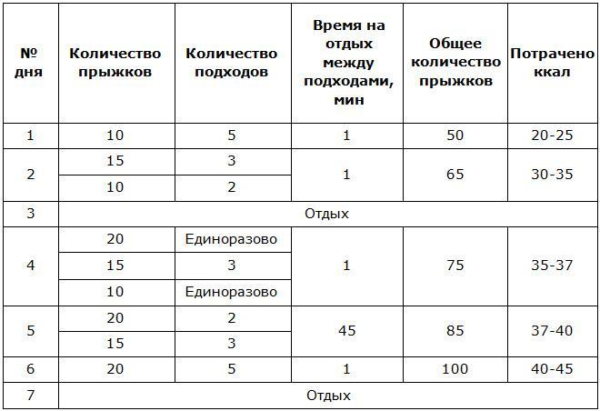 Таблица тренировок на скакалке по времени