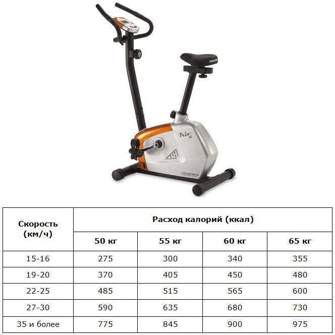 Велотренажёр с таблицей расхода калорий