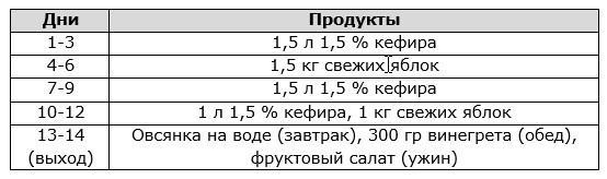 Яблочно-кефирная (на 2 недели)