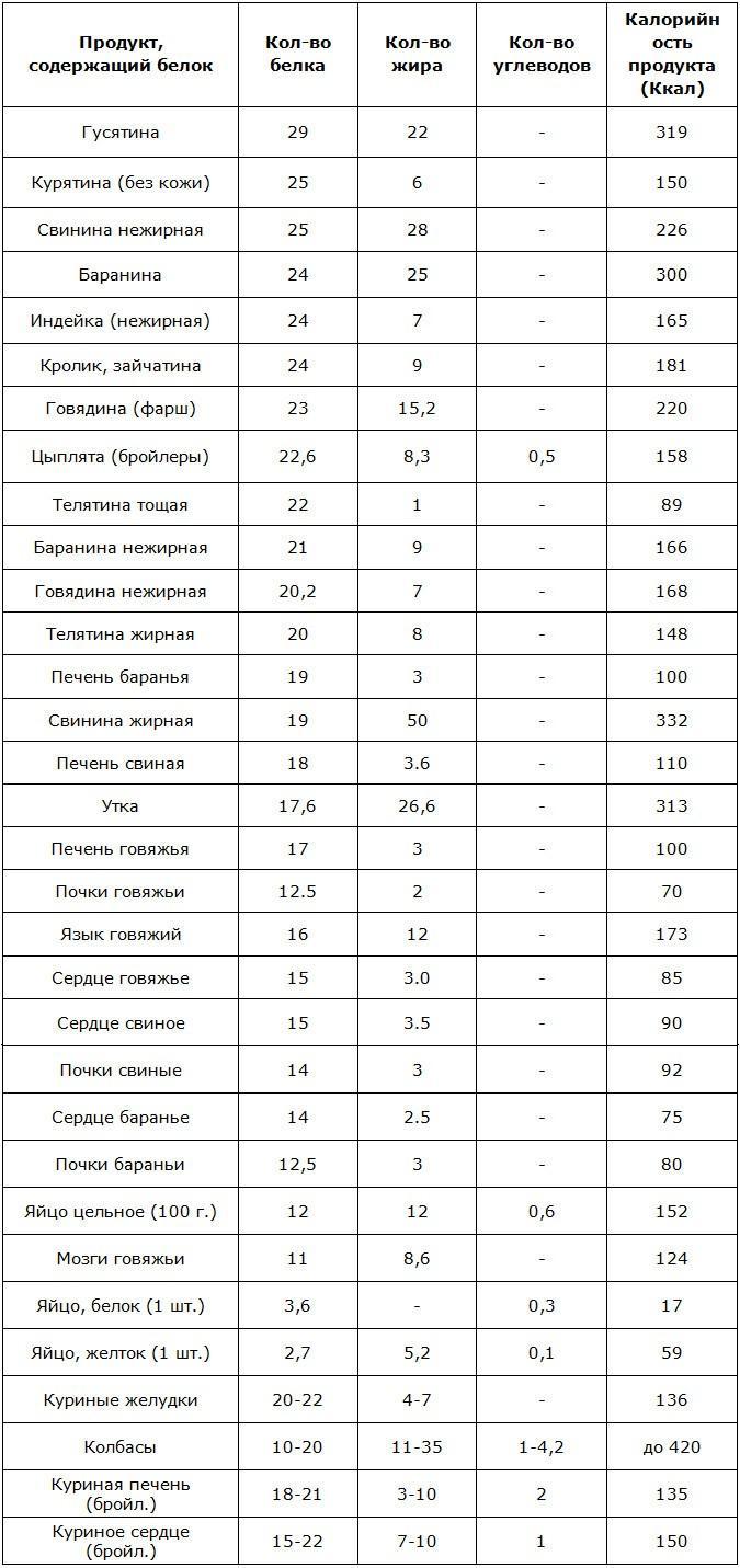 Таблица белковых продуктов